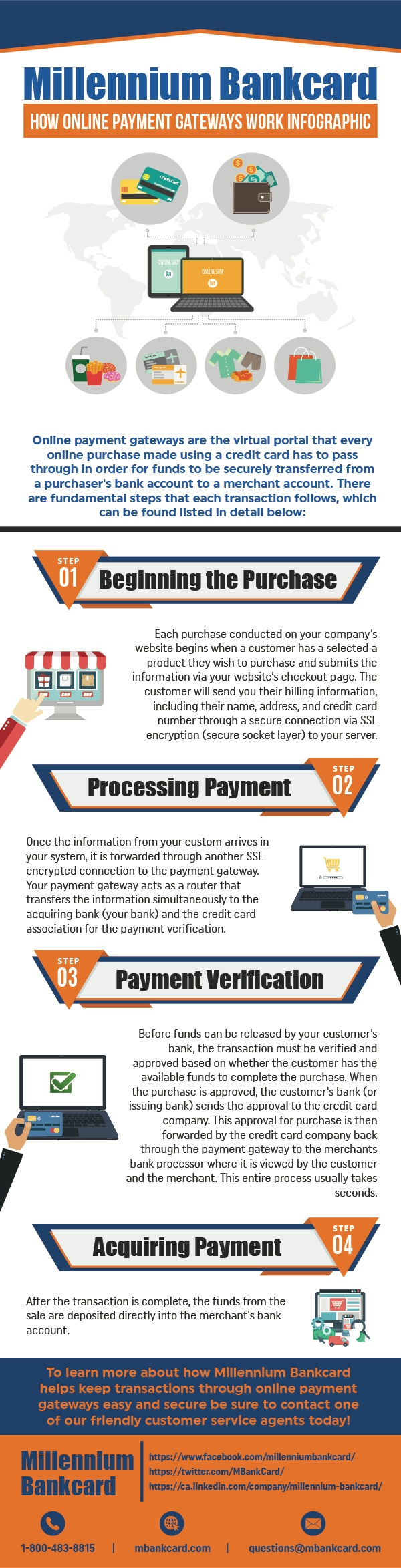 INFOGRAPHIC: How Online Payment Gateways Work